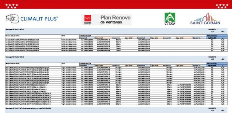 composiciones SGG Climalit Plus para el Plan Renove de ventanas de la Comunidad de Madrid
